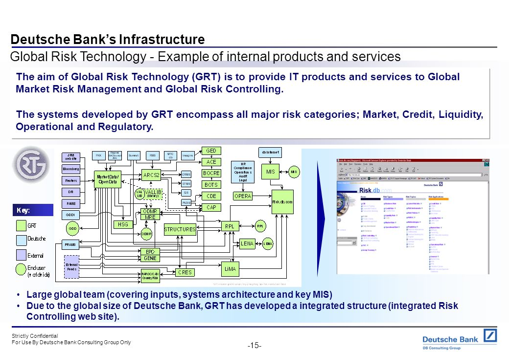 Deutsche Bank's Infrastructure