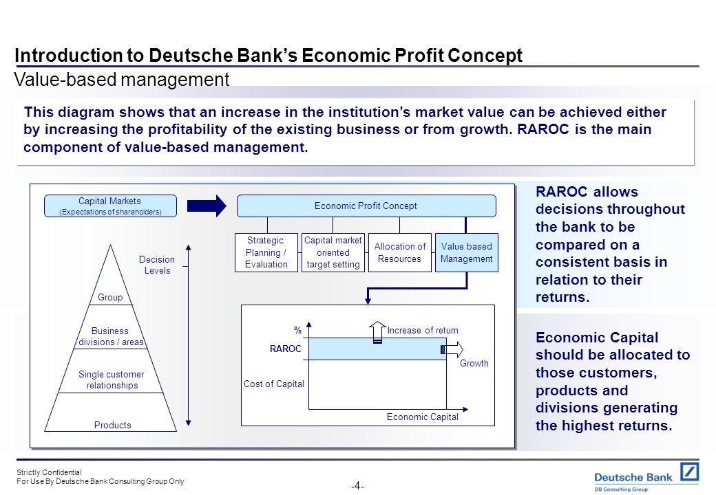Introduction to Deutsche Bank's Economic Profit Concept