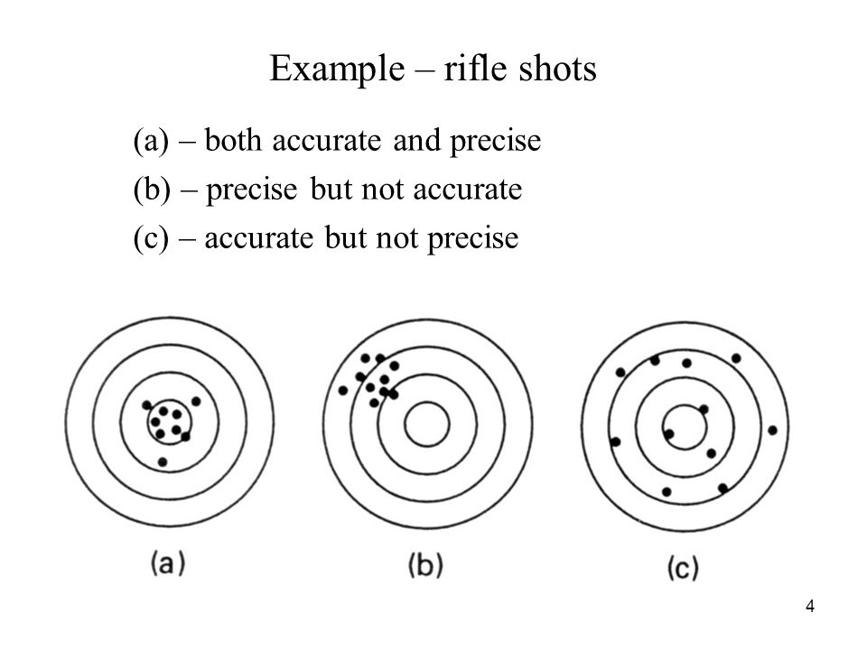 Example – rifle shots (a) – both accurate and precise