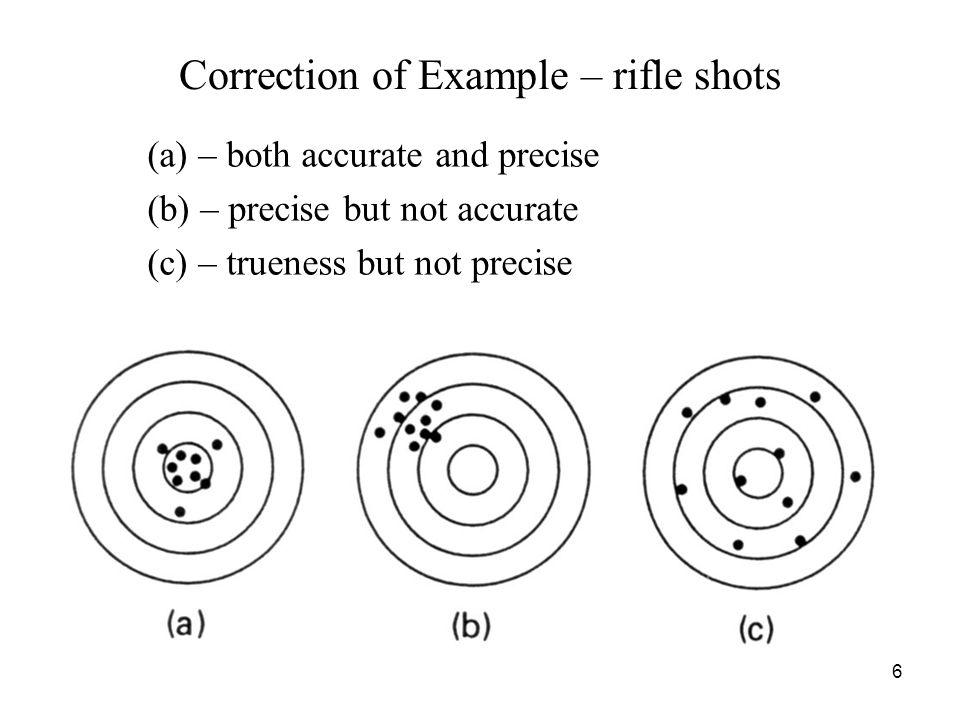 Correction of Example – rifle shots
