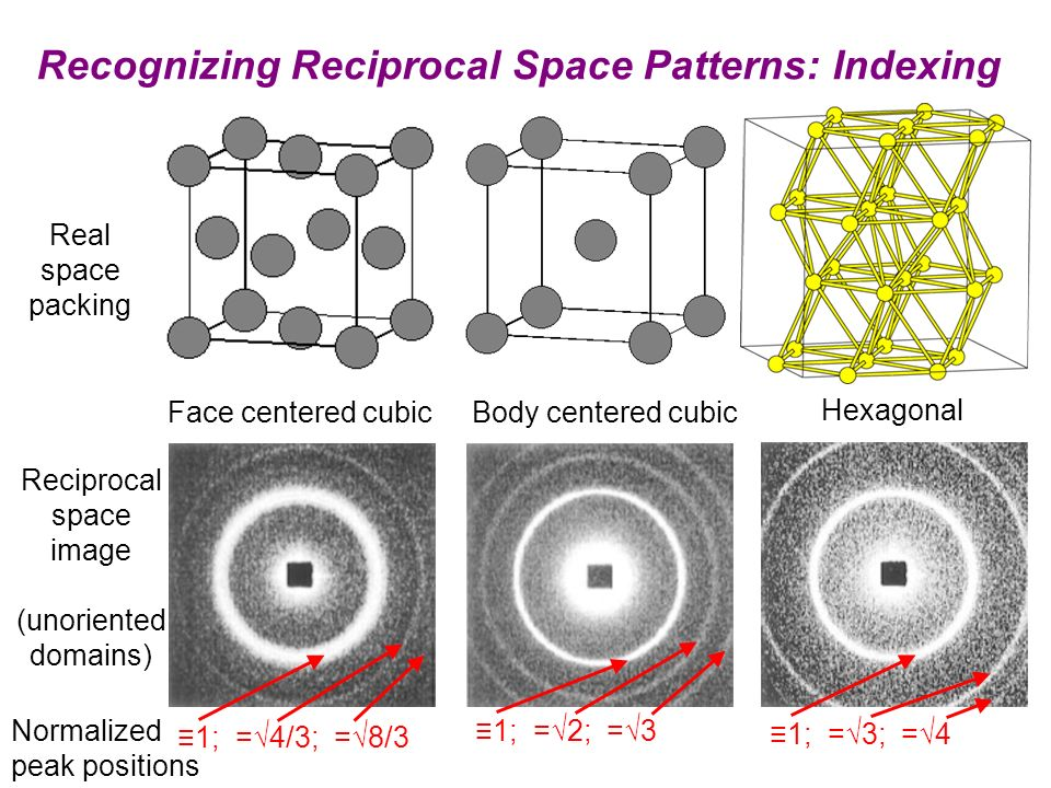 Recognizing Reciprocal Space Patterns: Indexing