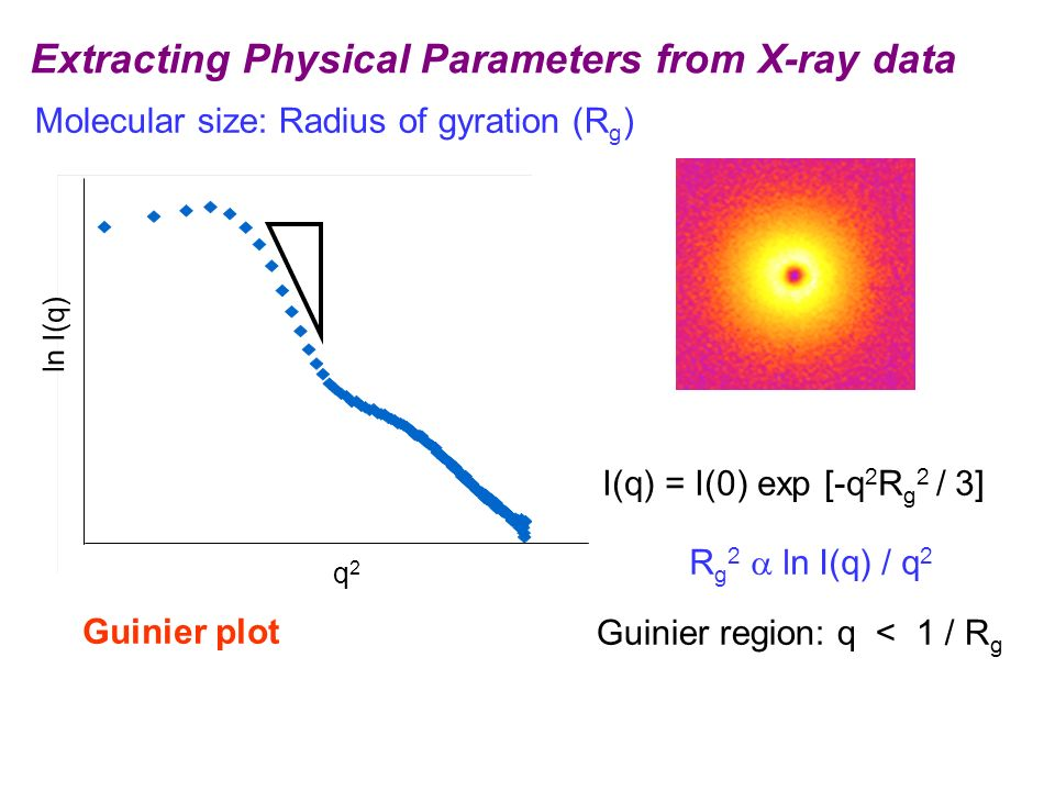 Extracting Physical Parameters from X-ray data