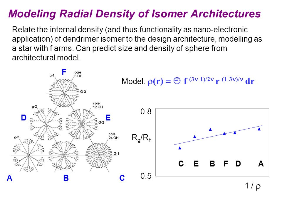 Modeling Radial Density of Isomer Architectures