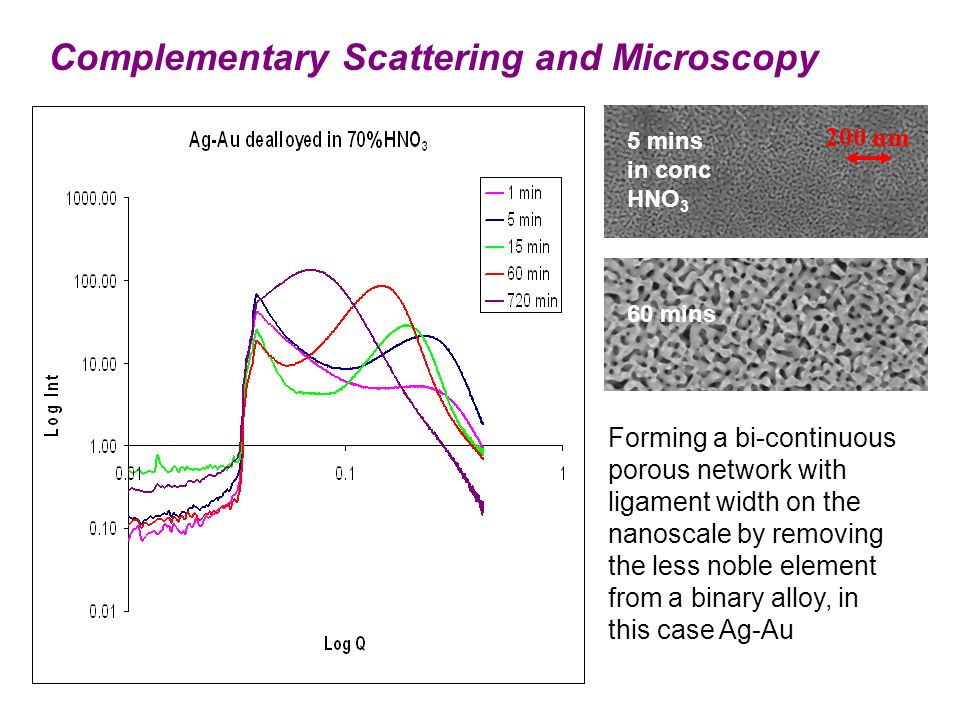 Complementary Scattering and Microscopy