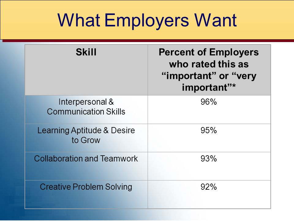What Employers Want Skill