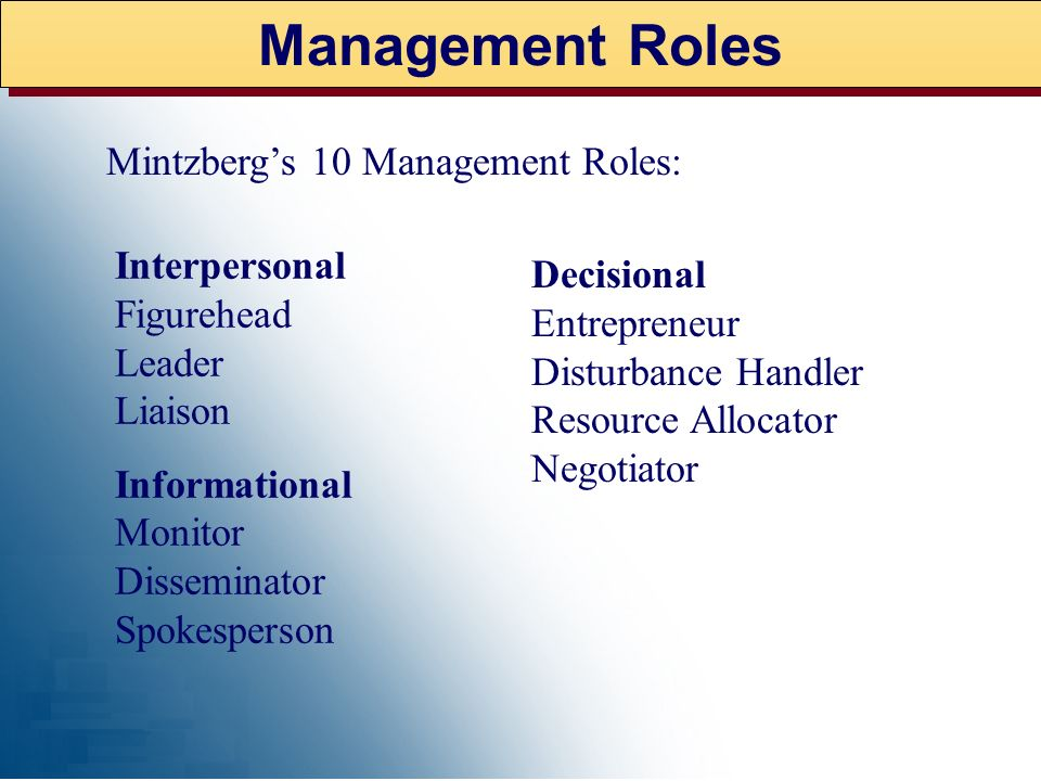Management Roles Mintzberg's 10 Management Roles: