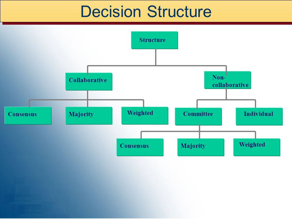 Decision Structure Structure Non- collaborative Collaborative