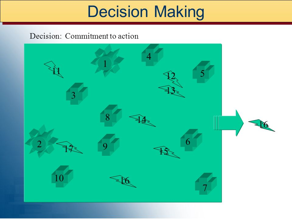 Decision Making Decision: Commitment to action 4 1 11 5 12 13 3 8 14 16 6 2 9 17 15 10 16 7