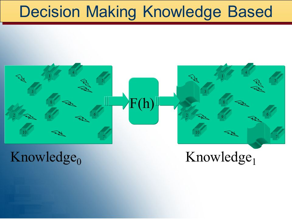 Decision Making Knowledge Based