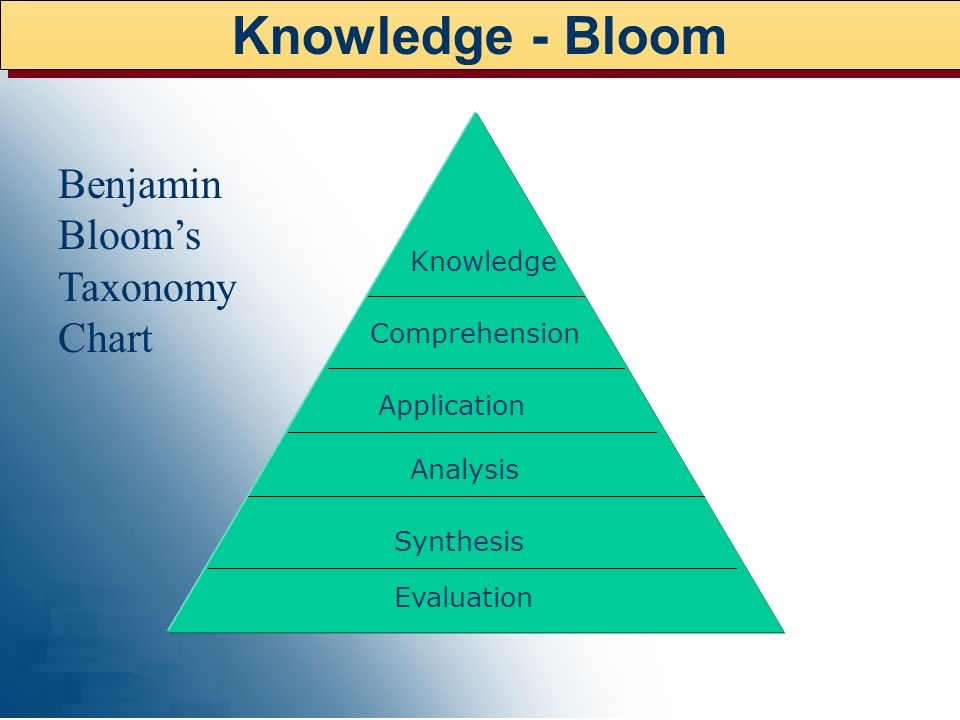 Knowledge - Bloom Benjamin Bloom's Taxonomy Chart Knowledge