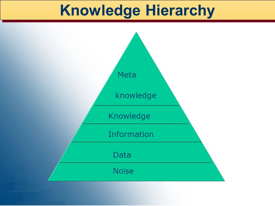 Knowledge Hierarchy Meta knowledge Knowledge Information Data Noise