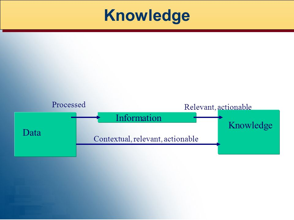 Knowledge Information Knowledge Data Processed Relevant, actionable