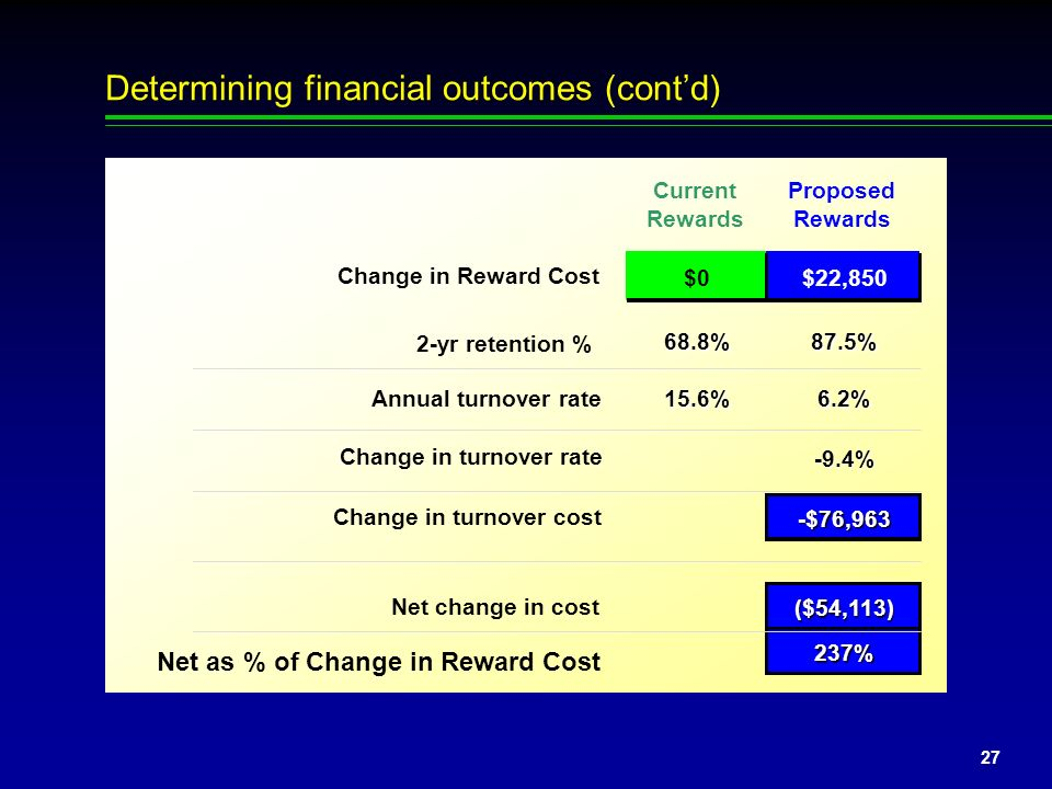 Determining financial outcomes (cont'd)