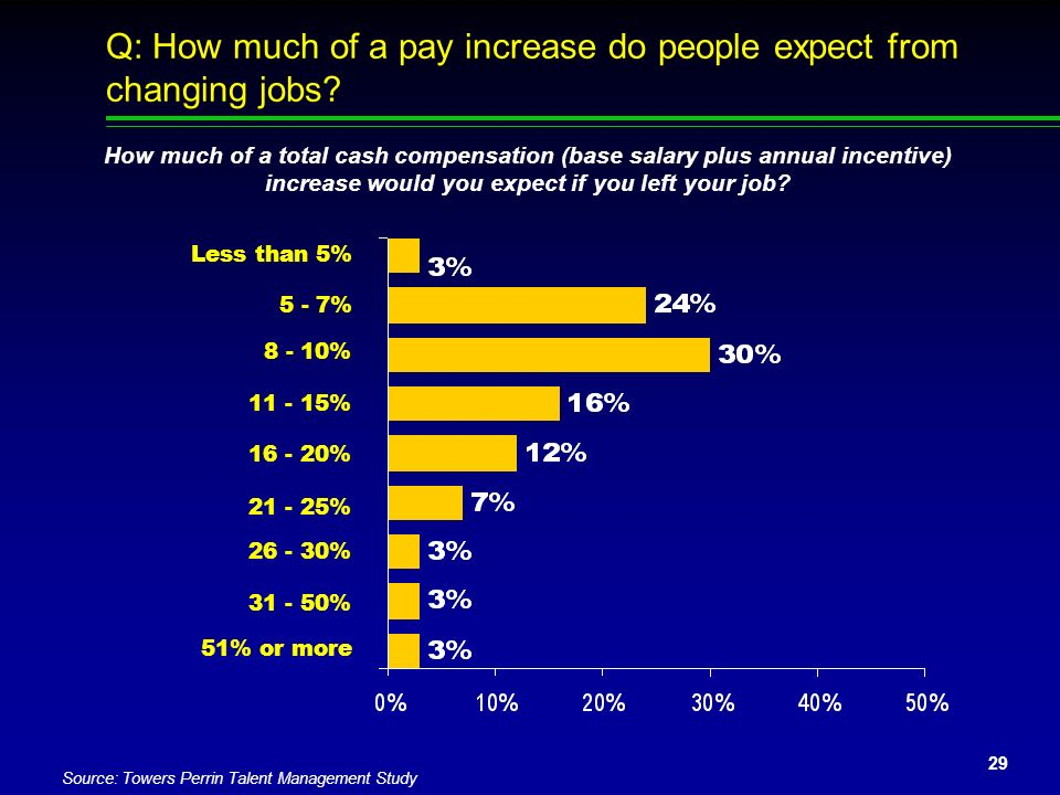 Q: How much of a pay increase do people expect from changing jobs