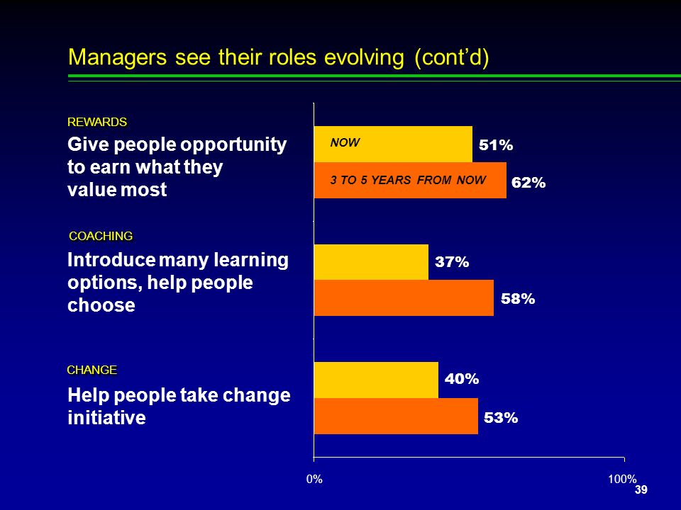 Managers see their roles evolving (cont'd)