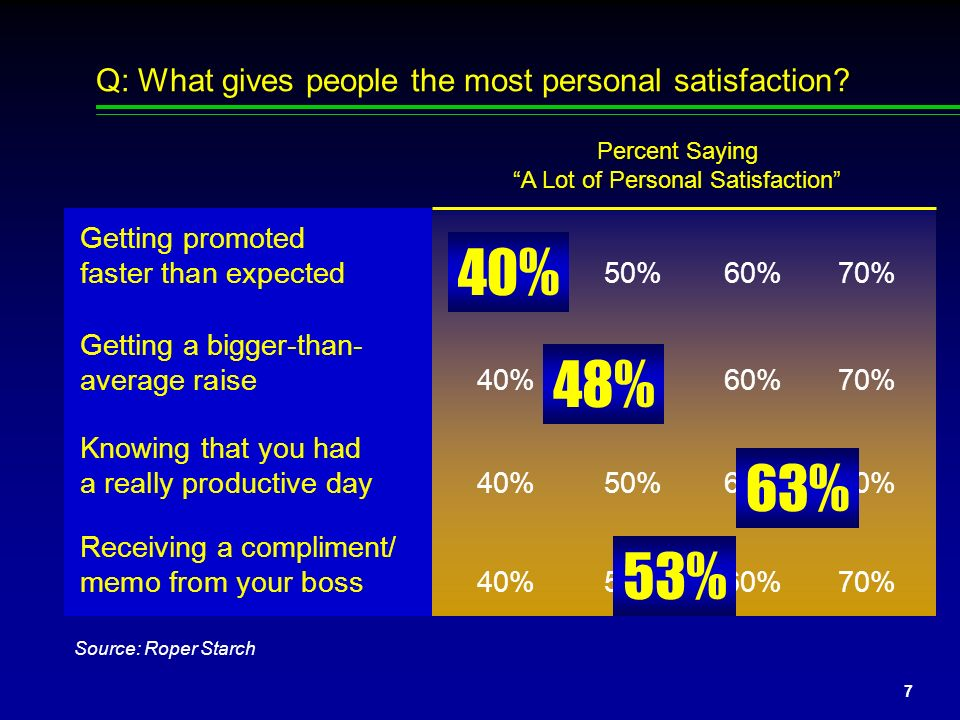 Q: What gives people the most personal satisfaction