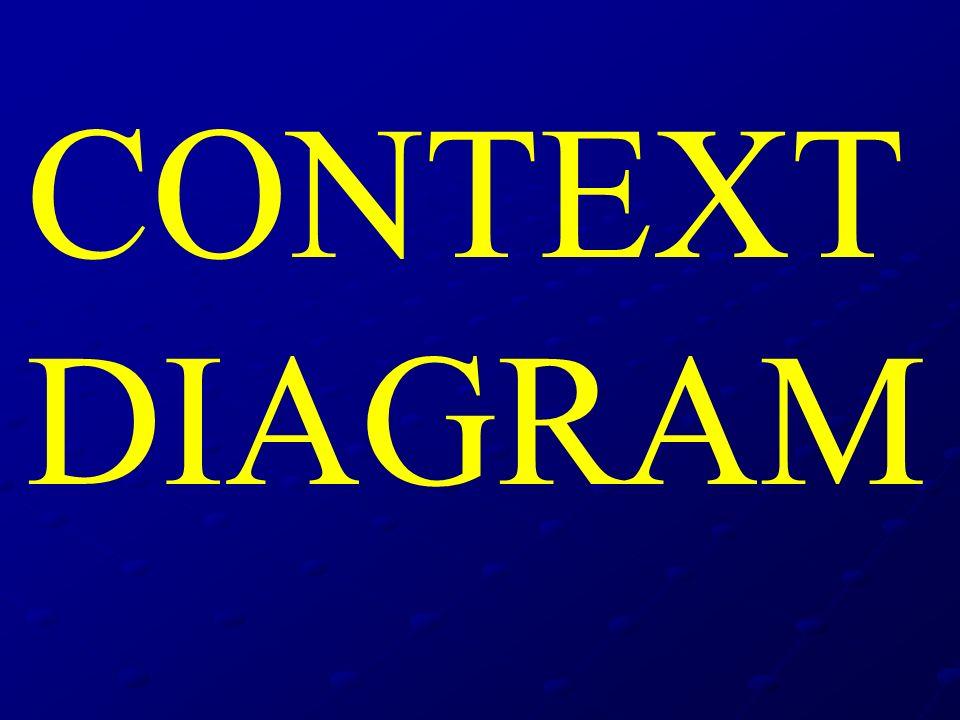 CONTEXT DIAGRAM