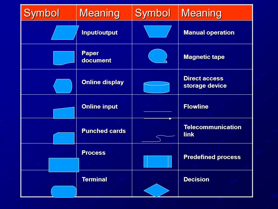 Symbol Meaning Input/output Manual operation Paper document