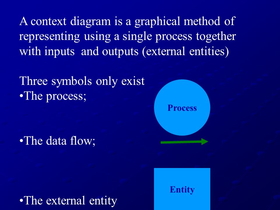 A context diagram is a graphical method of