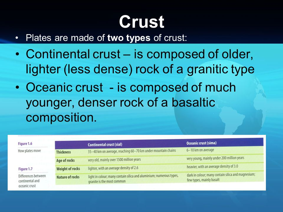 Crust Plates are made of two types of crust: Continental crust – is composed of older, lighter (less dense) rock of a granitic type.
