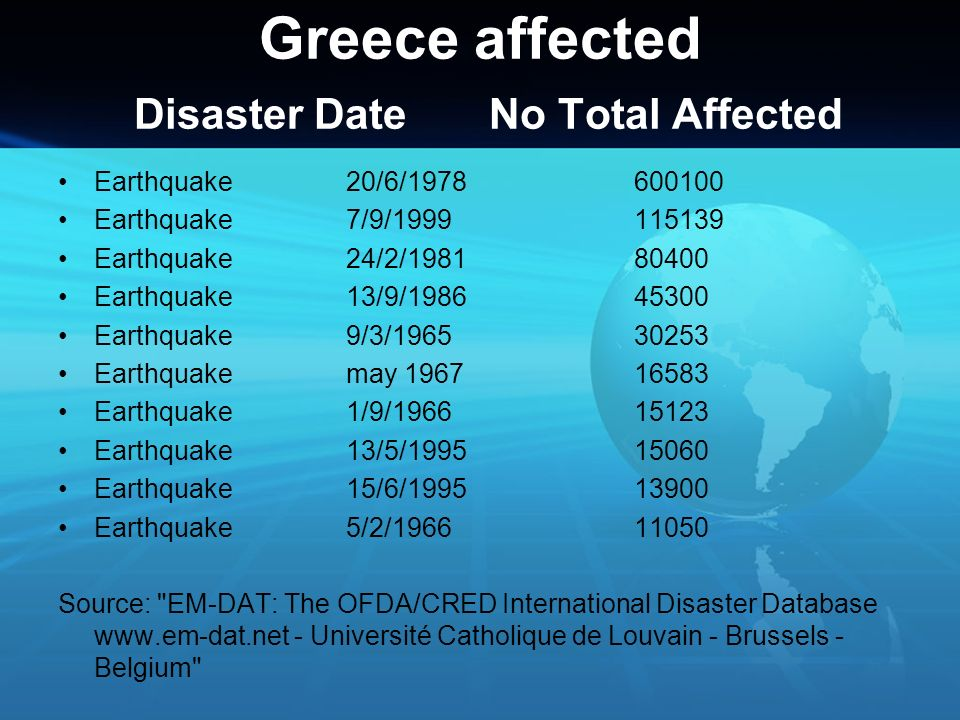 Greece affected Disaster Date No Total Affected