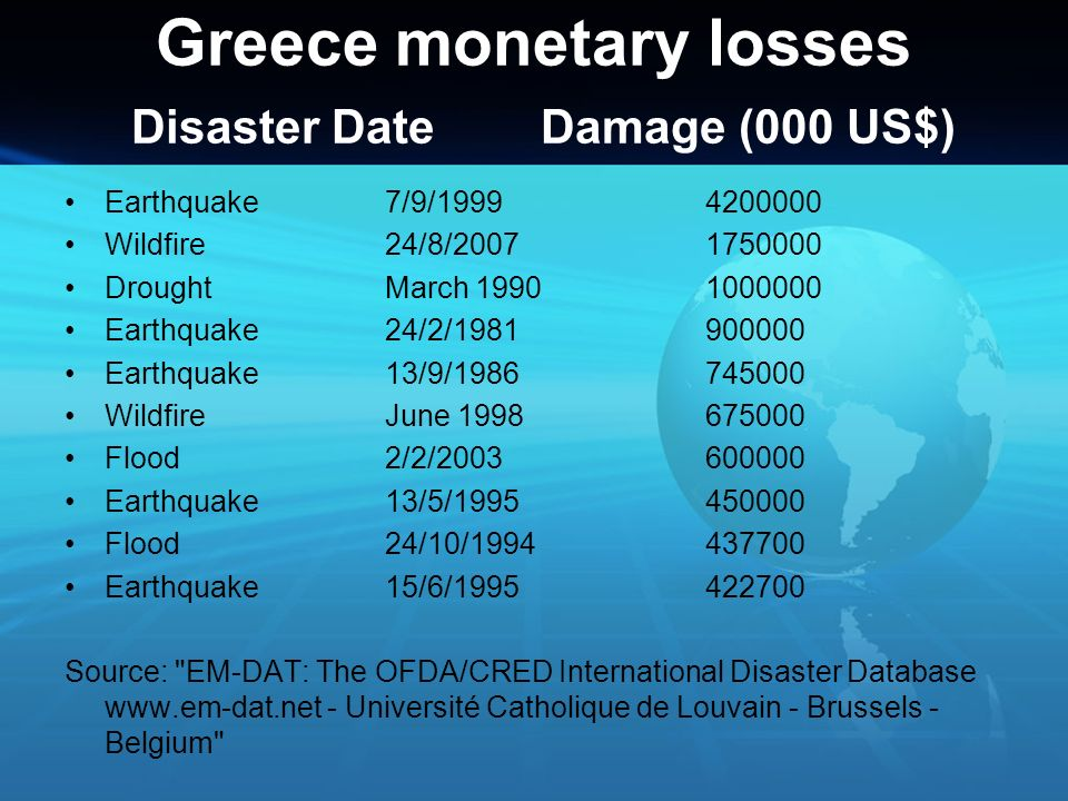 Greece monetary losses Disaster Date Damage (000 US$)