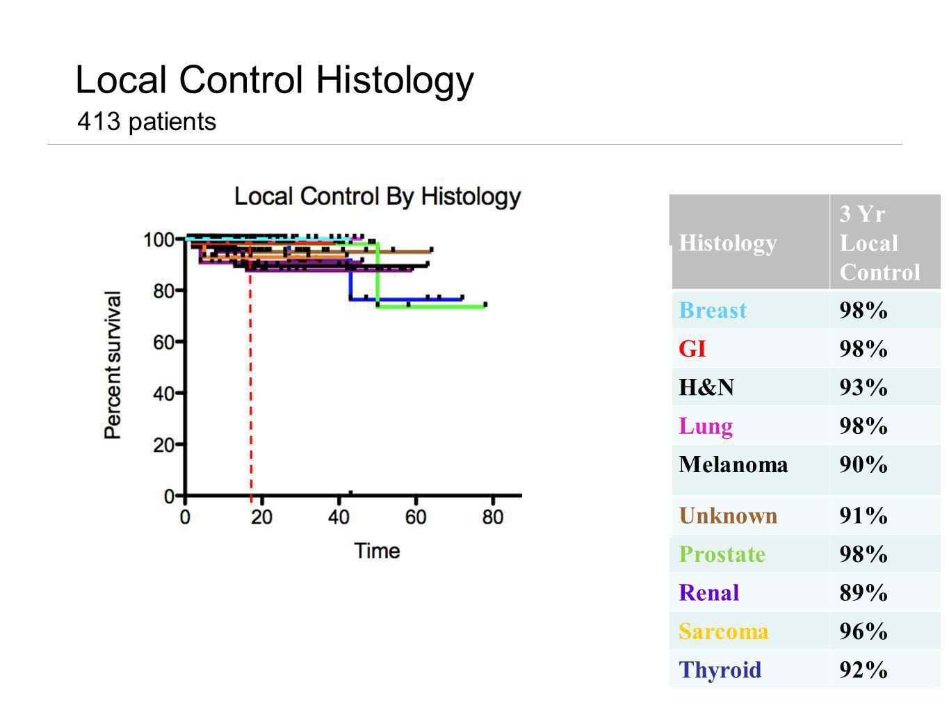 Local Control Histology