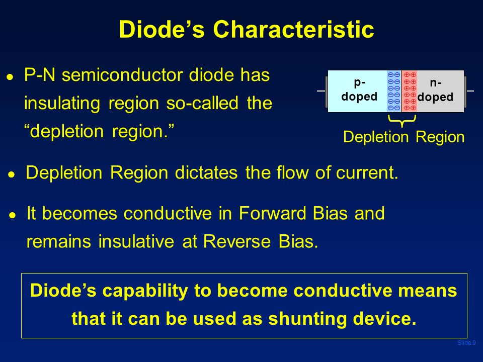 Diode's Characteristic