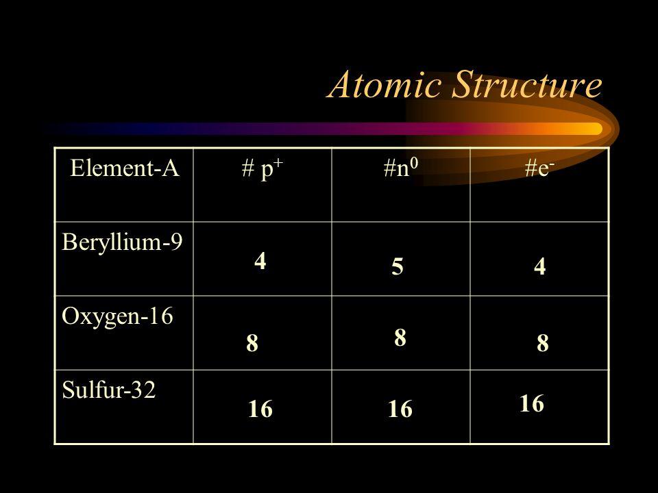 Atomic Structure Element-A # p+ #n0 #e- Beryllium-9 Oxygen-16