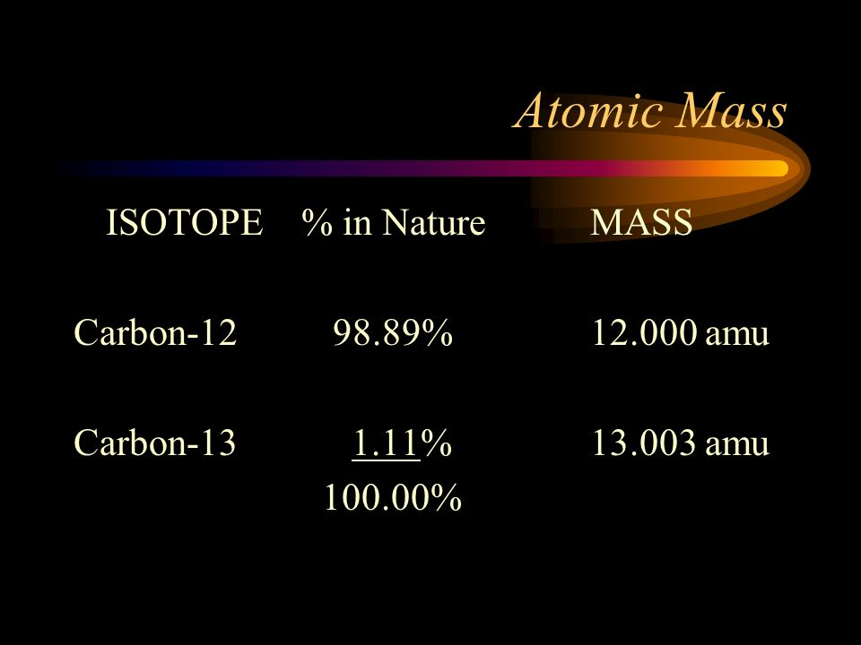 Atomic Mass ISOTOPE % in Nature MASS Carbon-12 98.89% 12.000 amu