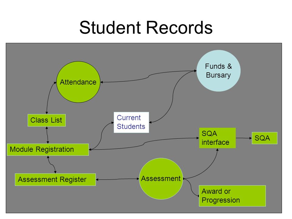 Student Records Funds & Bursary Attendance Current Students Class List