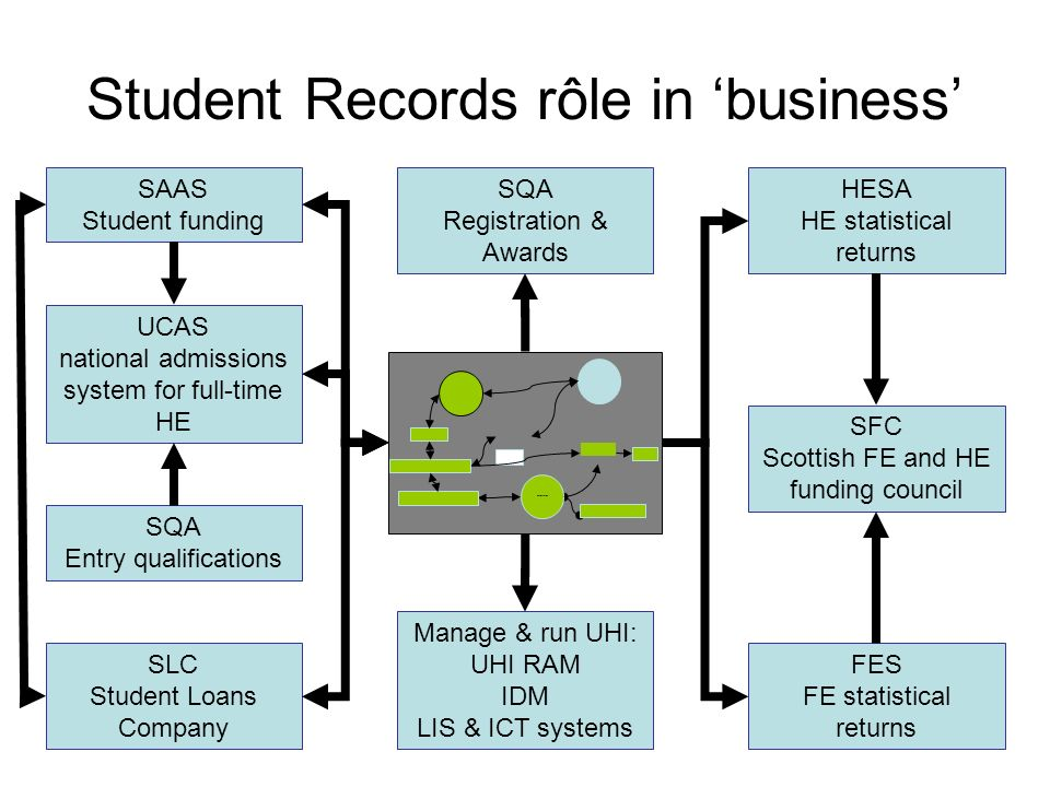 Student Records rôle in 'business'