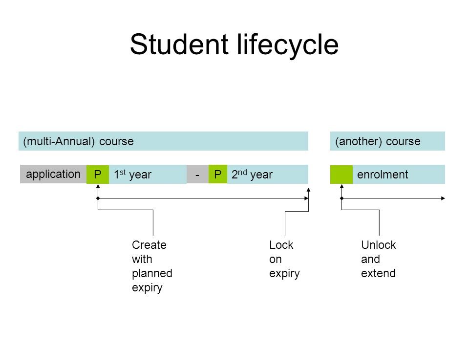 Student lifecycle (multi-Annual) course (another) course application P