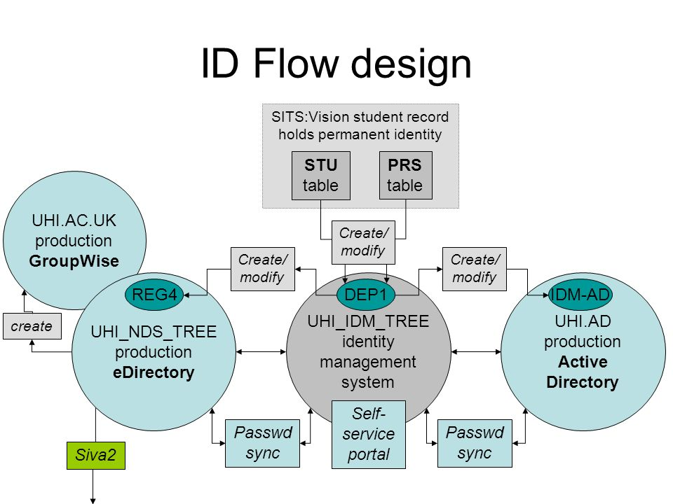 ID Flow design STU table PRS table UHI.AC.UK production GroupWise