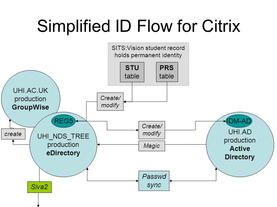 Simplified ID Flow for Citrix