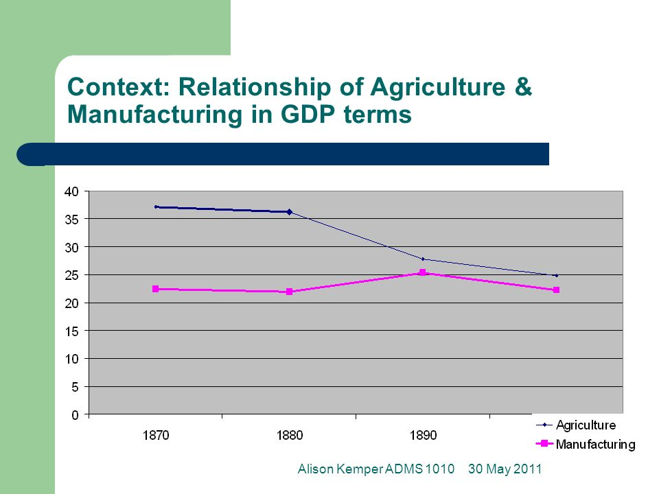 Context: Relationship of Agriculture & Manufacturing in GDP terms