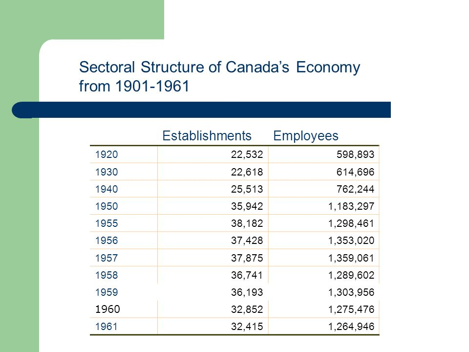 Sectoral Structure of Canada's Economy from 1901-1961
