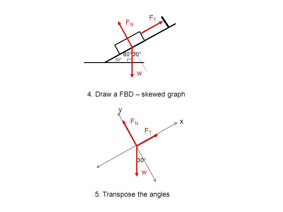 4. Draw a FBD – skewed graph