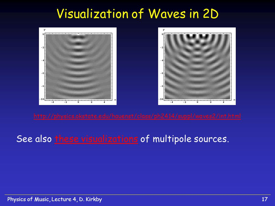 Visualization of Waves in 2D