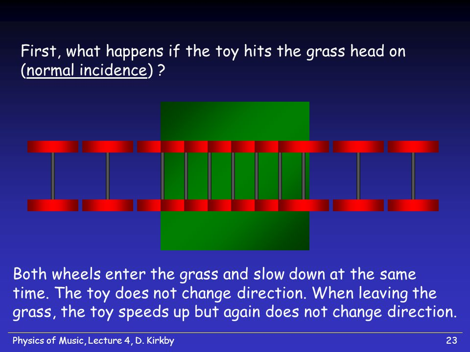 First, what happens if the toy hits the grass head on (normal incidence)