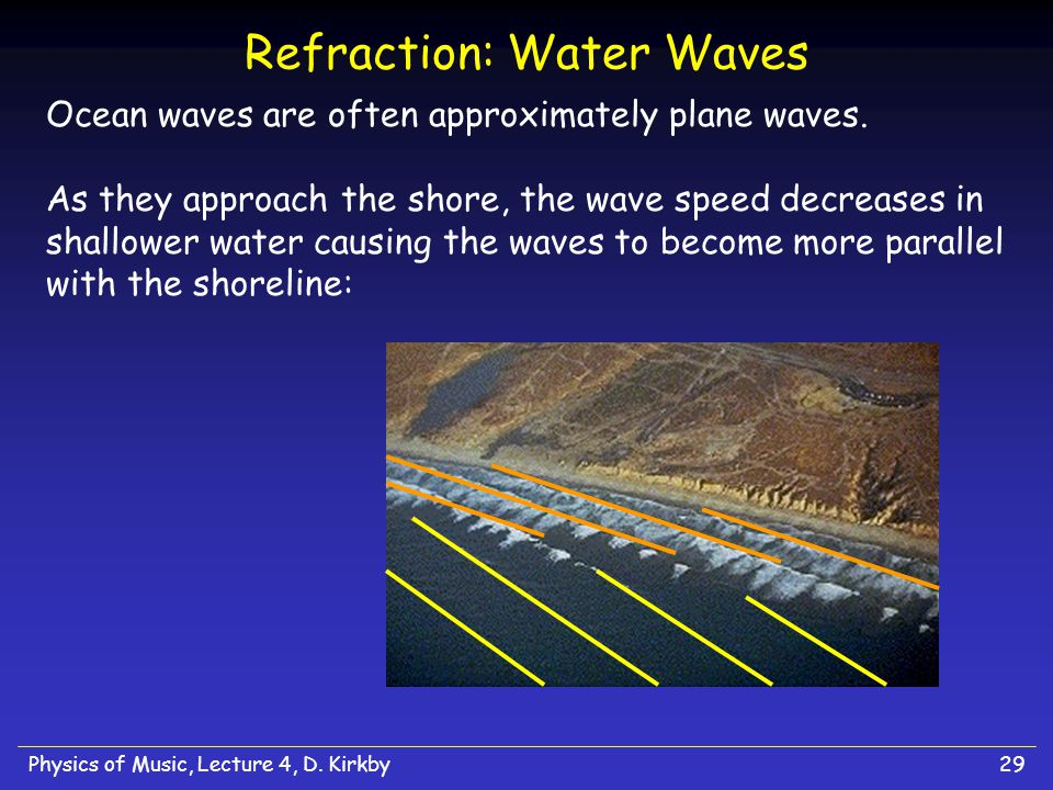 Refraction: Water Waves