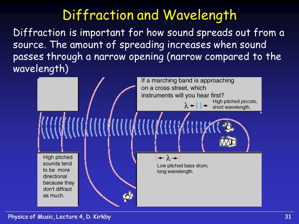 how to find wavelength using speed of sound