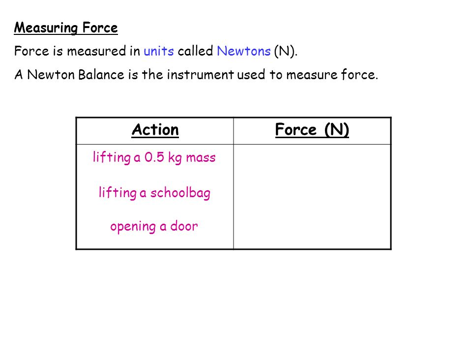 Action Force (N) Measuring Force