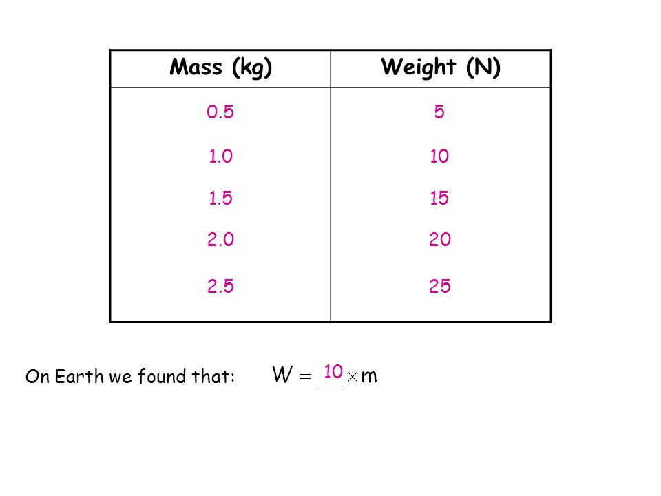 Mass (kg) Weight (N) 0.5 1.0 1.5 2.0 2.5 5 10 15 20 25 10 On Earth we found that: