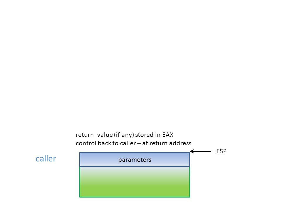 caller return value (if any) stored in EAX