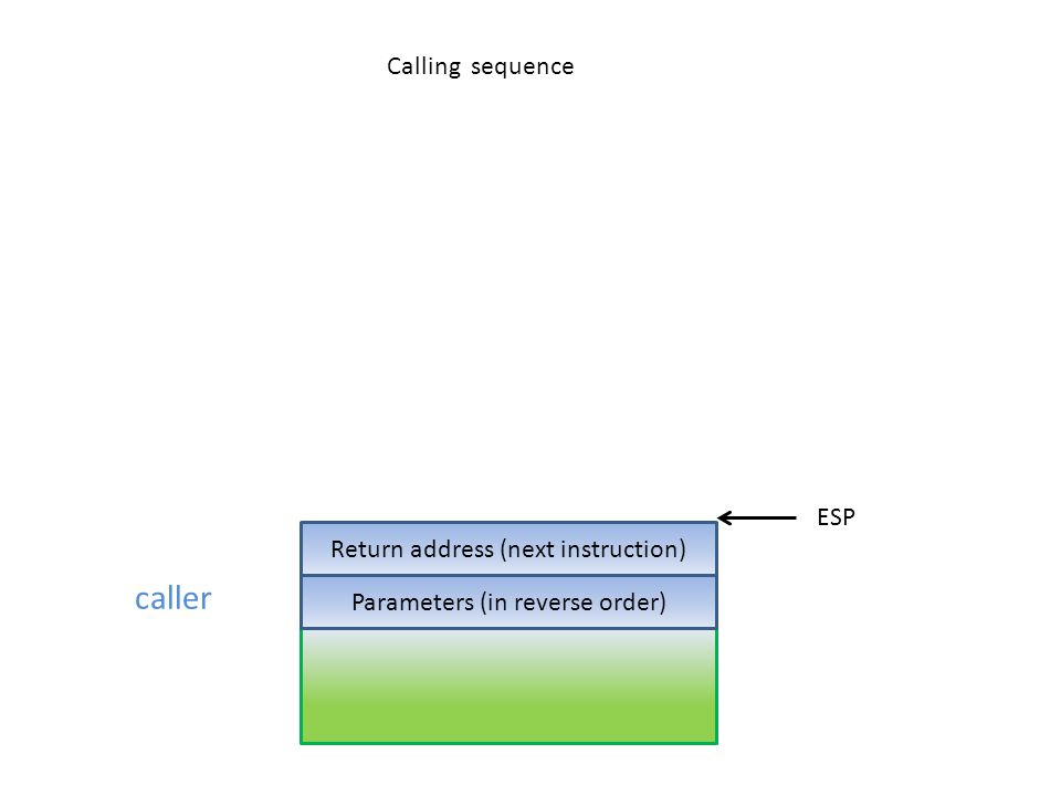 caller Calling sequence ESP Return address (next instruction)