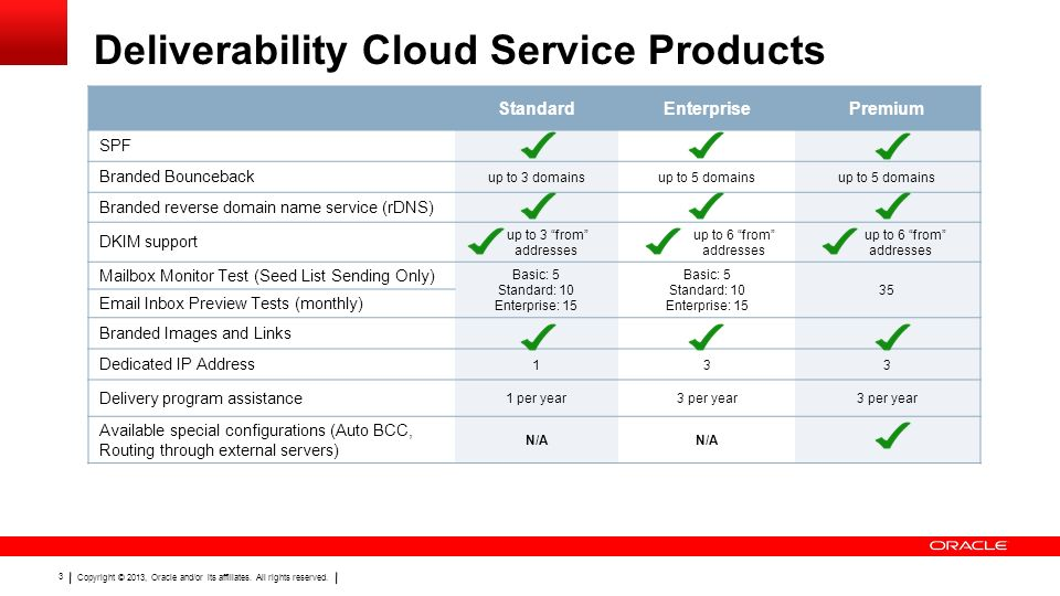 Deliverability Cloud Service Products