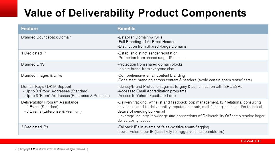 Value of Deliverability Product Components