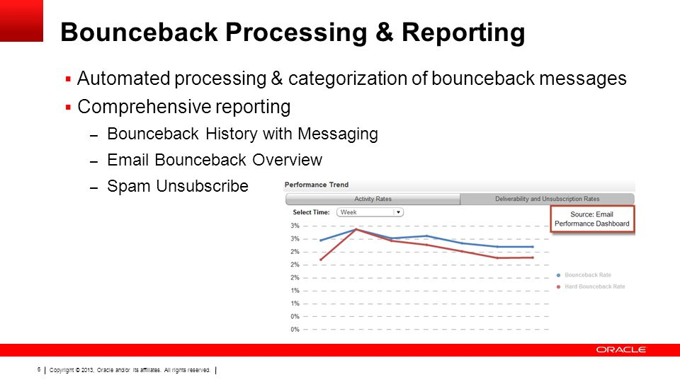 Bounceback Processing & Reporting