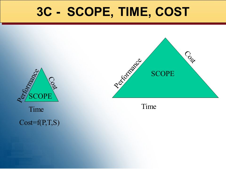 3C - SCOPE, TIME, COST Cost Performance SCOPE Performance Cost SCOPE